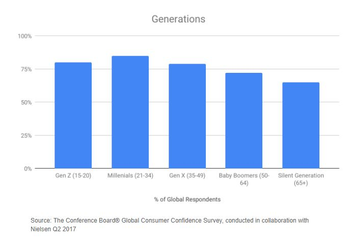 Global respondents generation results