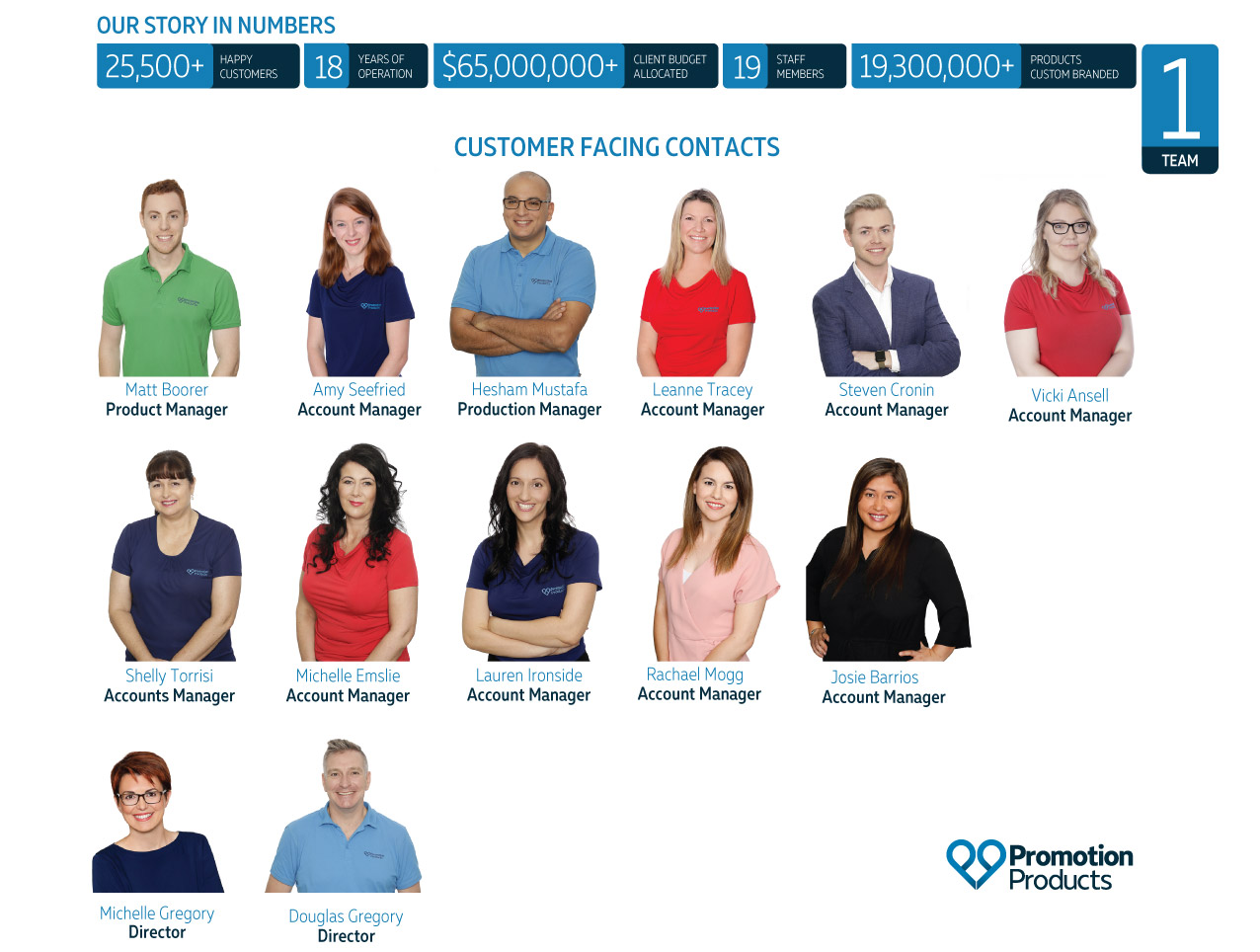 Promotion Products Team